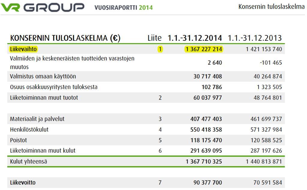 Nimi: VR Groupin tuloslaskelma 2014.jpg Katselukertoja: 910 Koko: 74,9 KB
